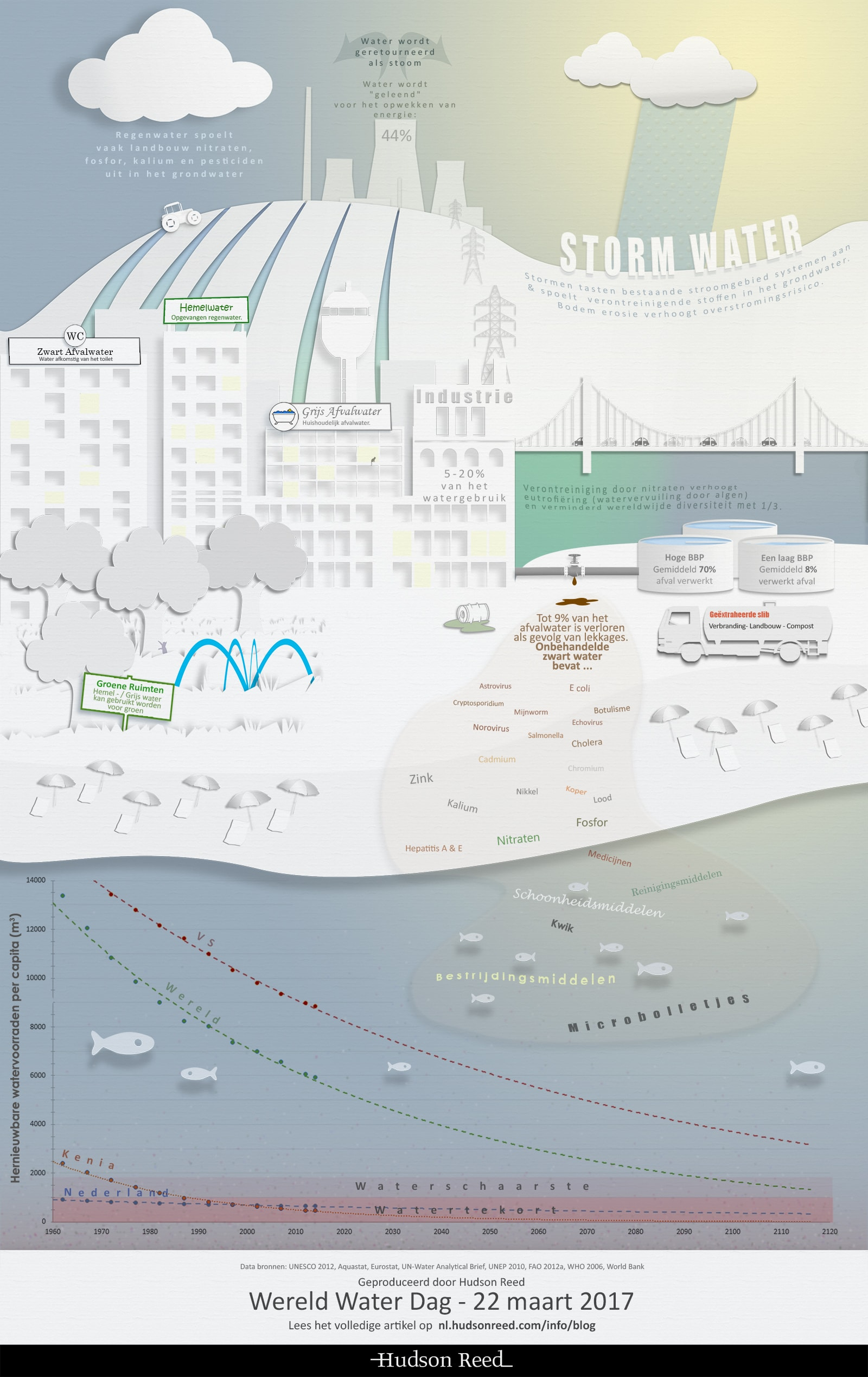 NL-Waterinfograpgic-HudsonReed